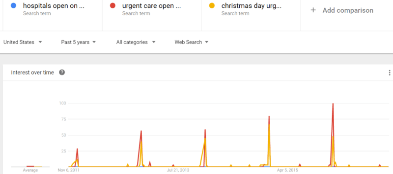 urgent-care-open-on-christmas