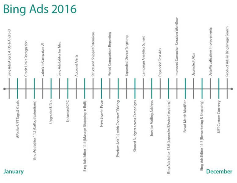 Bing Ads 2016 Feature Release Timeline