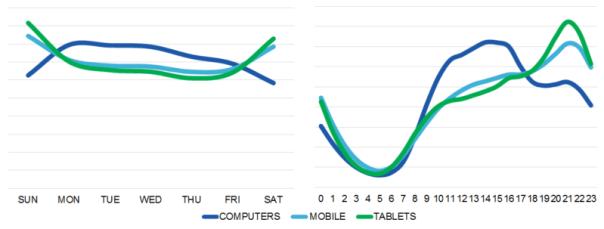 device-demand-curve