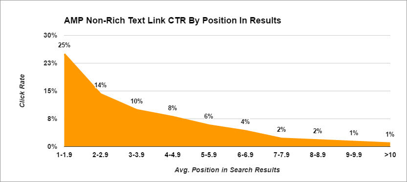 CTR by average position in non-rich AMP results.