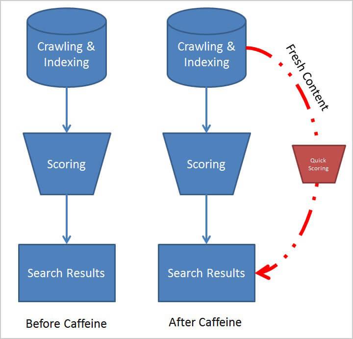 Google - caffeine updates