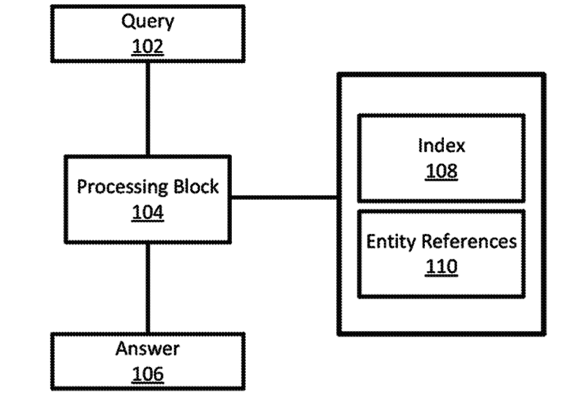 A high level block diagram of a system for question answering in accordance with some implementations of the present disclosure.