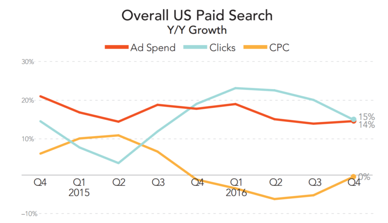 merkle-paid-search-2016