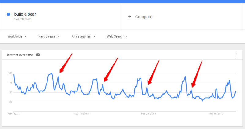 Build-A-Bear Google trends