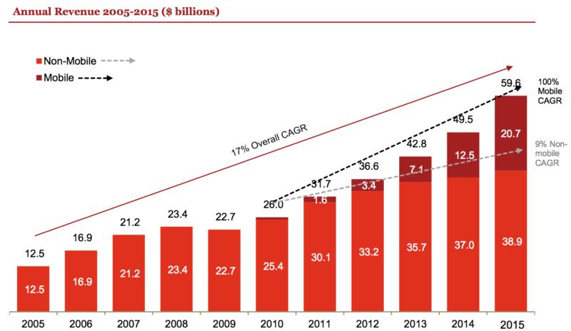 online advertising revenue growth