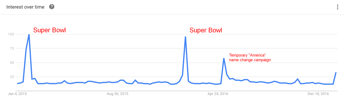 budweiser-google-trends-super-bowl-americaname