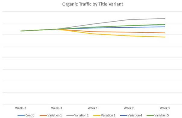 Chart of organic traffic by title tag variant