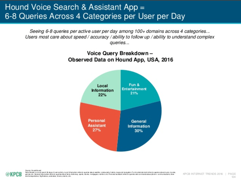 what-people-use-voice-search-to-find