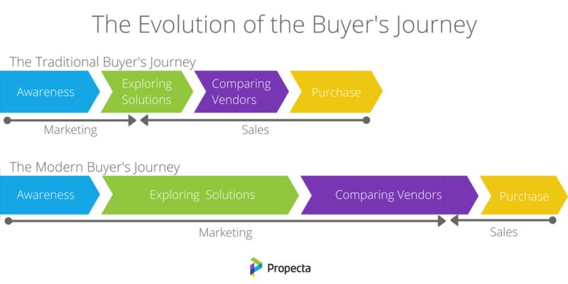 modern buyer journey chart