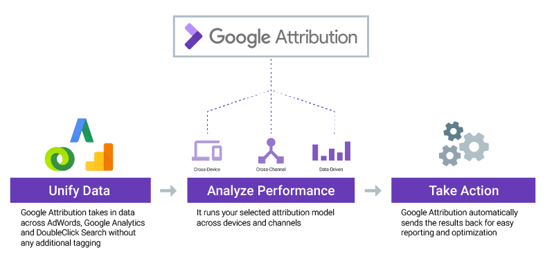 Google Attribution: What search marketers need to know 4