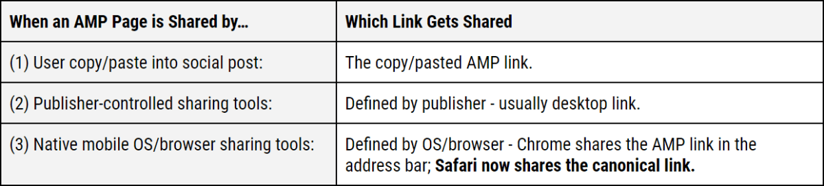 AMP Share Methods