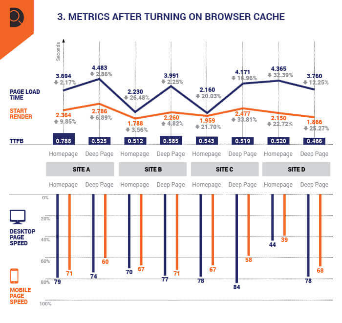 A representation of all of the metrics for the sites' page speed after browser caching was enabled