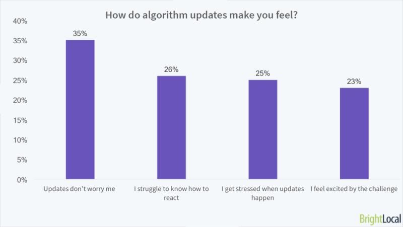 How do algorithm updates make you feel