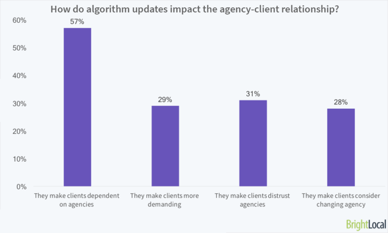 How do algorithm updates impact the agency-client relationship