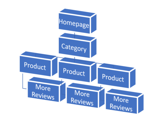 auditing customer review copy for organic traffic