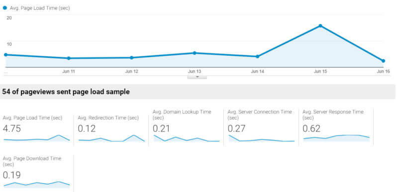 ga-site-speed-report-eric-1-800x387 A closer look at Chrome's User Experience Report