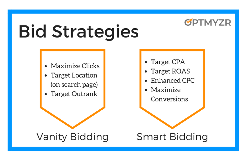 Bid_Strategies_1-800x500 Avoid the 8 most common pitfalls of automated bidding