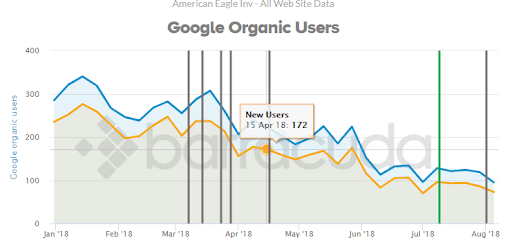 Google_Organic_Drop 6 ways the August core algorithm update impacted local business