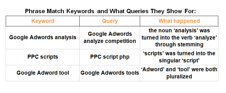 phrase-match-1 How keyword match types work after the new close match variants change