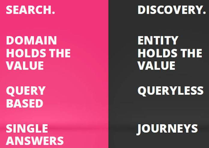 Chart with words distinguishing between search and discovery