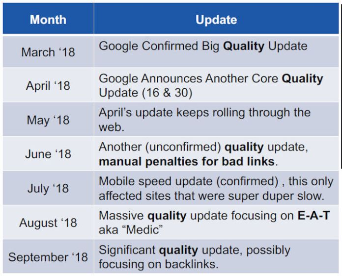 timeline of Google's algorithm updates related to quality