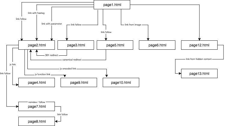 Experimental website structure