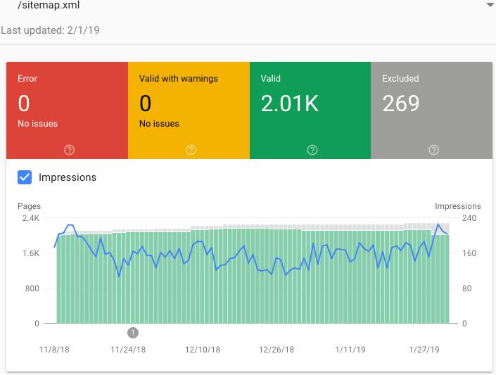 GSC Sitemap Index Coverage