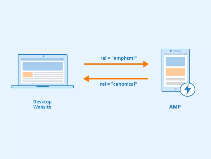 Amp For WordPress Sites Is Essential For Your Success