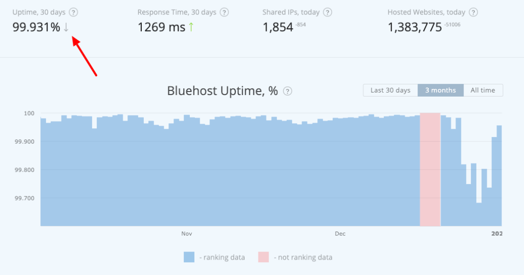bluehost-data