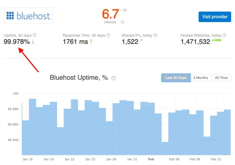 Bluehost Review 2021 – Is Bluehost Good