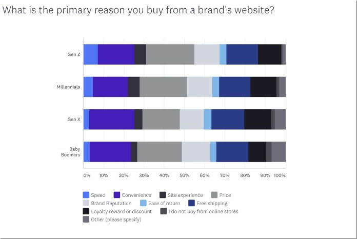 """graph showing """"what is the primary reason you buy from a brand's website"""""""
