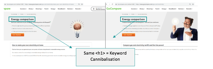 Example of Keyword cannibalization in the h1 and h2 tags