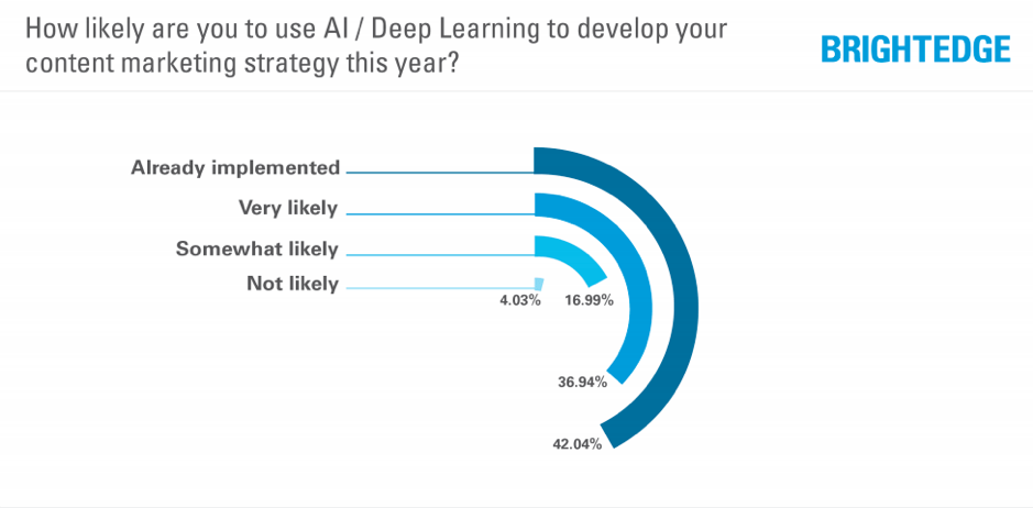 Survey on content development using AI