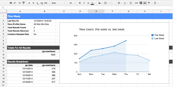 Example of getting the best by integrating Google Analytics with Google Sheets