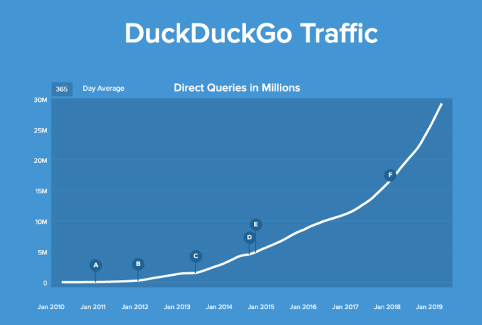 duckduckgo traffic from 2010 to 2019, now at more than 30 million searches
