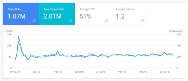 Snapshot of total number of branded clicks and impressions