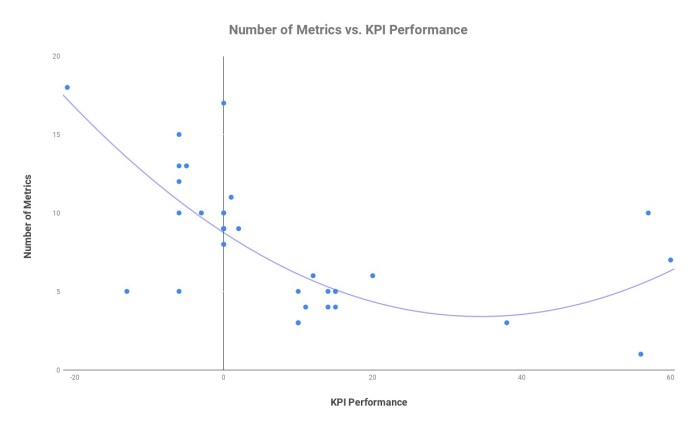 Graph of various metrics and high link performance