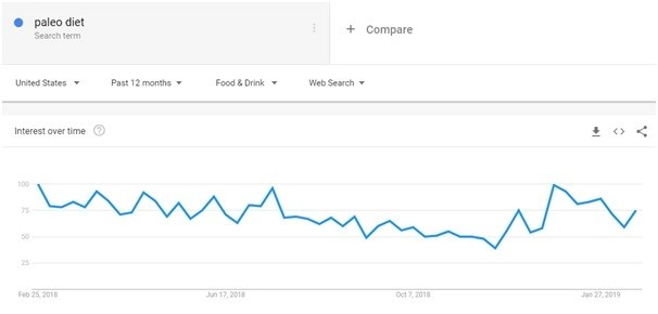 Snapshot of tracking users' changing interest in a particular search