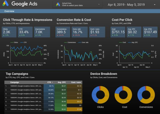 Sample Google Data studio dashboard
