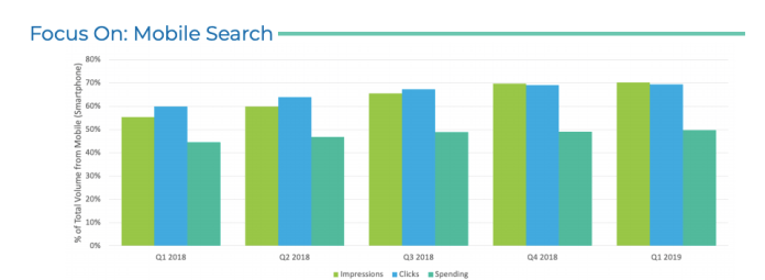 Kenshoo's report on the quarterly mobile search trend