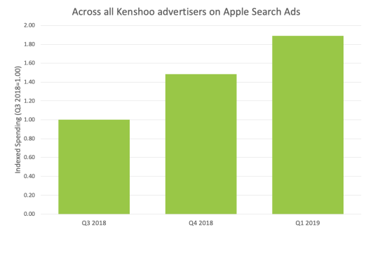 Kenshoo's report on the spending done on Apple Search Ads in Q3 and Q4 of 2018, and Q1 of 2019