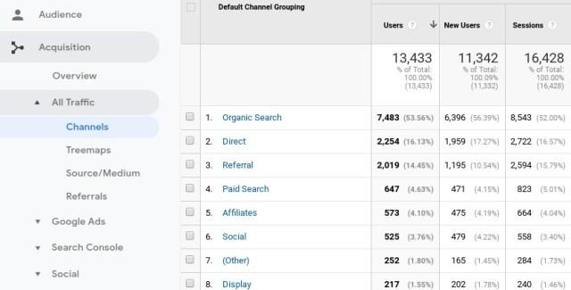 Identifying traffic sources in Google Analytics