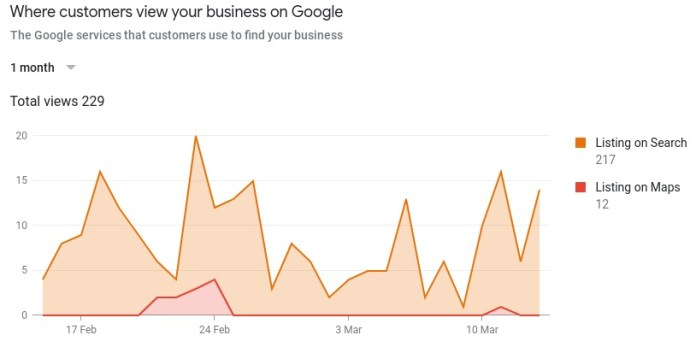 Graph of listing sources for Google my business