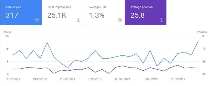 Graph on average positioning of the website in search