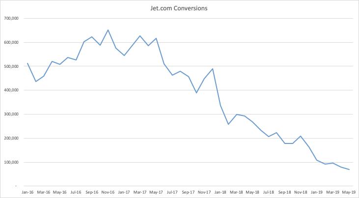 Jet.com's transaction YoY graph