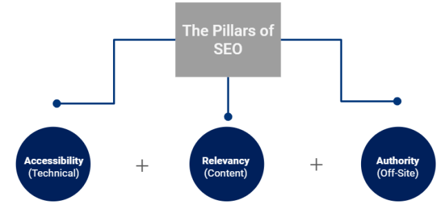 chart on the three pillars of SEO