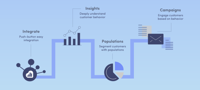 An overview of Kissmetrics' customer engagement features for sales funnel optimization