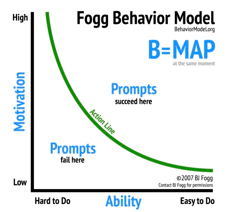the BJ Fogg behavior model which helps derive the two ways to improve link building