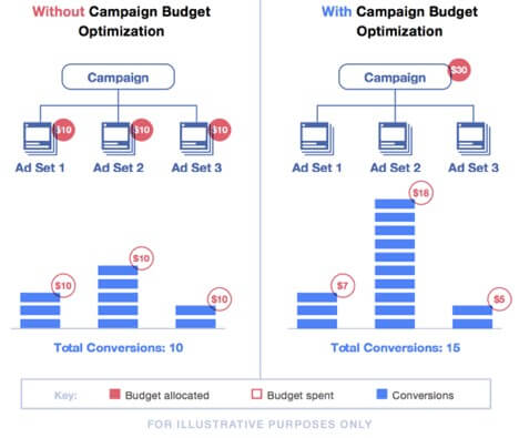 Comparative study of having vs not having campaign budget optimization