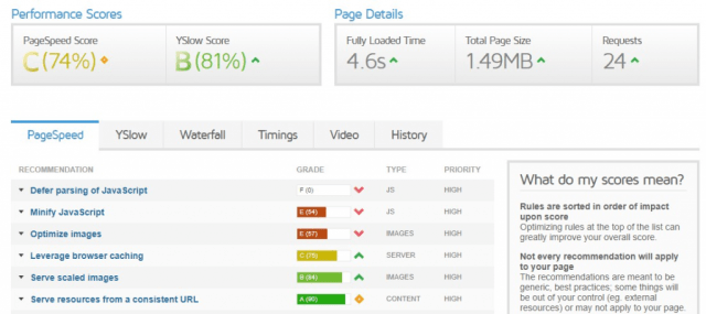 pagespeed insights score as a technical seo tool